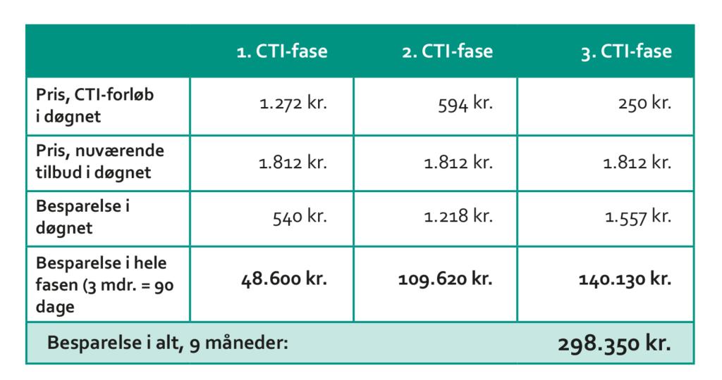 Besparelse med CTI - priseksempel
